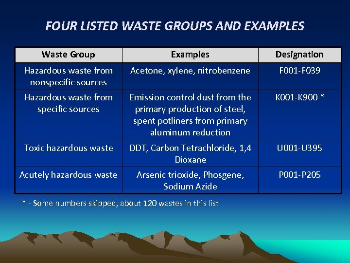 FOUR LISTED WASTE GROUPS AND EXAMPLES Waste Group Examples Designation Hazardous waste from nonspecific