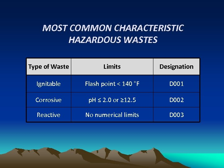 MOST COMMON CHARACTERISTIC HAZARDOUS WASTES Type of Waste Limits Designation Ignitable Flash point <