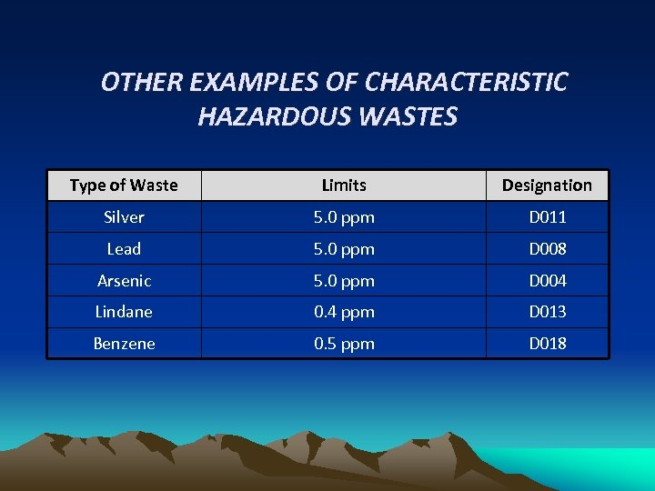 OTHER EXAMPLES OF CHARACTERISTIC HAZARDOUS WASTES Type of Waste Limits Designation Silver 5. 0
