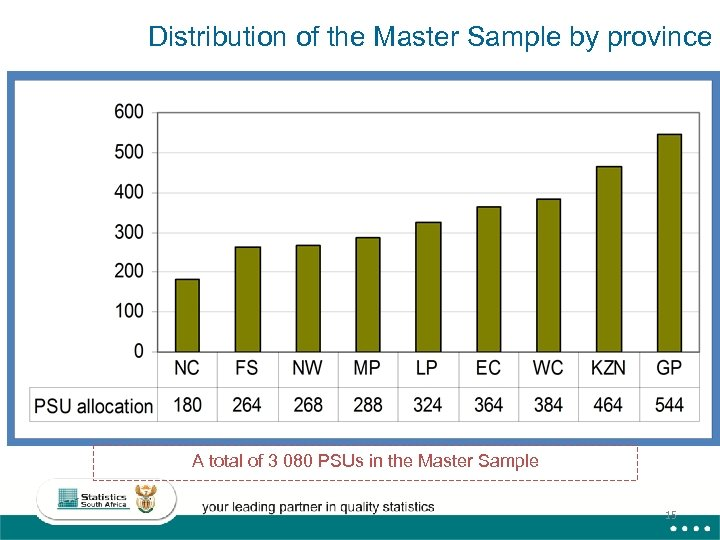 Distribution of the Master Sample by province A total of 3 080 PSUs in