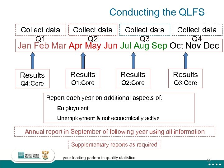 Conducting the QLFS Collect data Q 1 Collect data Q 2 Collect data Q