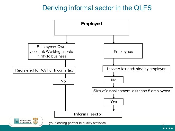 Deriving informal sector in the QLFS Employed Employers; Ownaccount; Working unpaid in hhold business