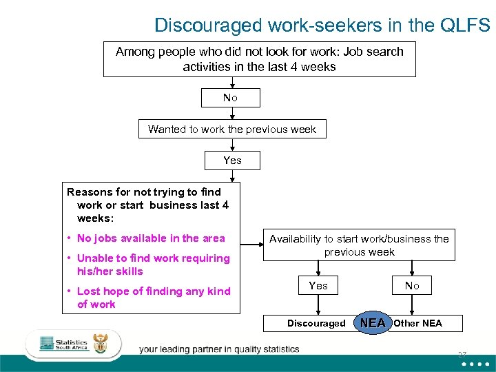Discouraged work-seekers in the QLFS Among people who did not look for work: Job