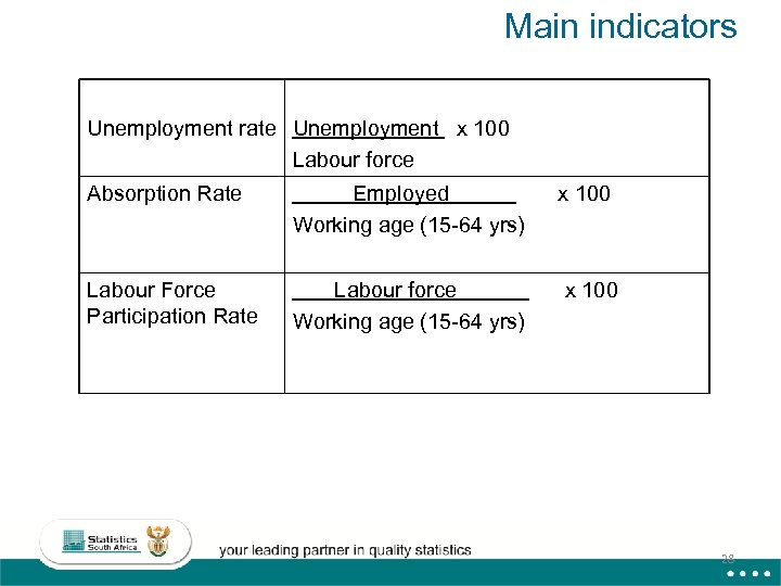 Main indicators Unemployment rate Unemployment x 100 Labour force Absorption Rate Employed Working age
