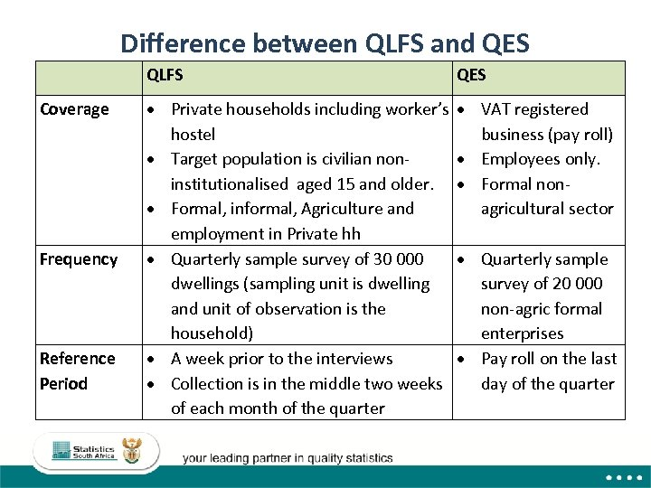 Difference between QLFS and QES QLFS Coverage Frequency Reference Period QES Private households including