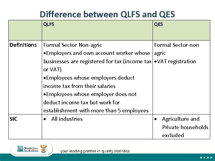 Difference between QLFS and QES QLFS Definitions SIC QES Formal Sector Non-agric Employers and