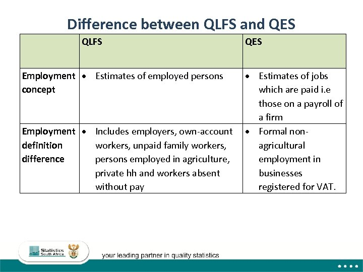 Difference between QLFS and QES QLFS Employment Estimates of employed persons concept Employment Includes