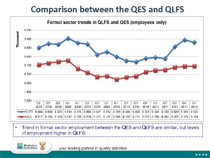 Comparison between the QES and QLFS • Trend in formal sector employment between the