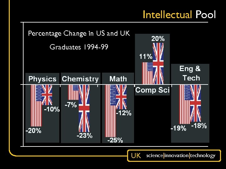 Intellectual Pool Percentage Change in US and UK Graduates 1994 -99 UK science|innovation|technology