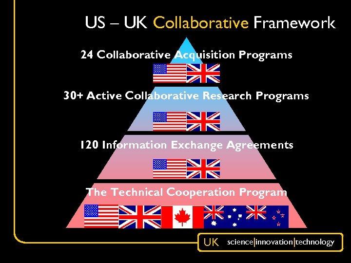 US – UK Collaborative Framework 24 Collaborative Acquisition Programs 30+ Active Collaborative Research Programs
