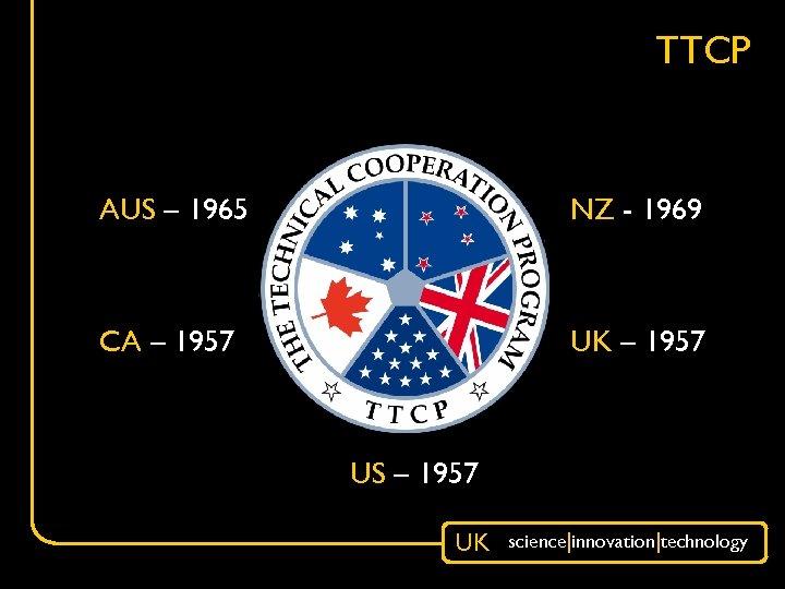 TTCP AUS – 1965 NZ - 1969 CA – 1957 UK – 1957 US