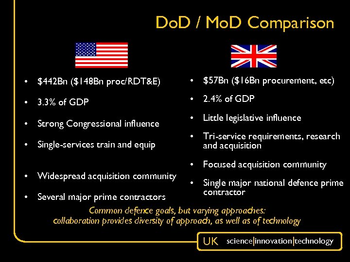 Do. D / Mo. D Comparison • $442 Bn ($148 Bn proc/RDT&E) • $57