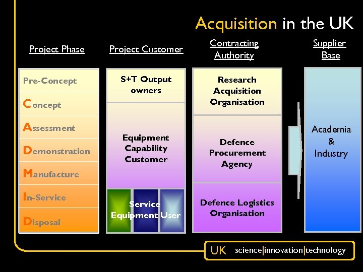 Acquisition in the UK Project Phase Pre-Concept Project Customer S+T Output owners Concept Assessment