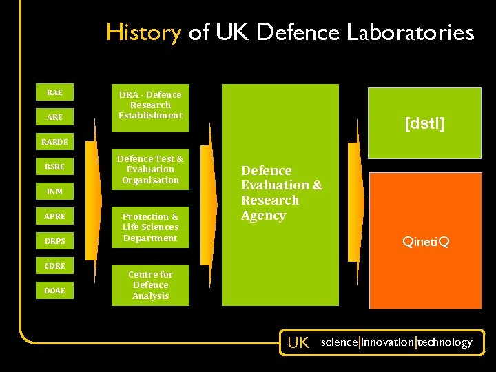History of UK Defence Laboratories RAE ARE DRA - Defence Research Establishment [dstl] RARDE