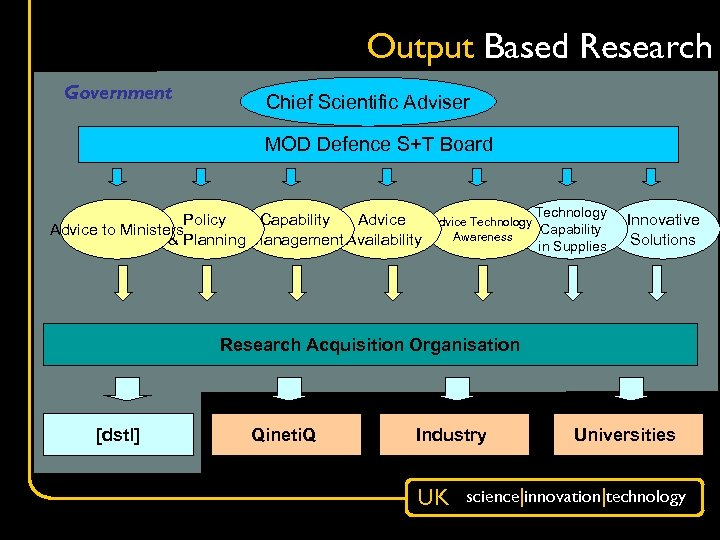 Output Based Research Government Chief Scientific Adviser MOD Defence S+T Board Policy Capability Advice