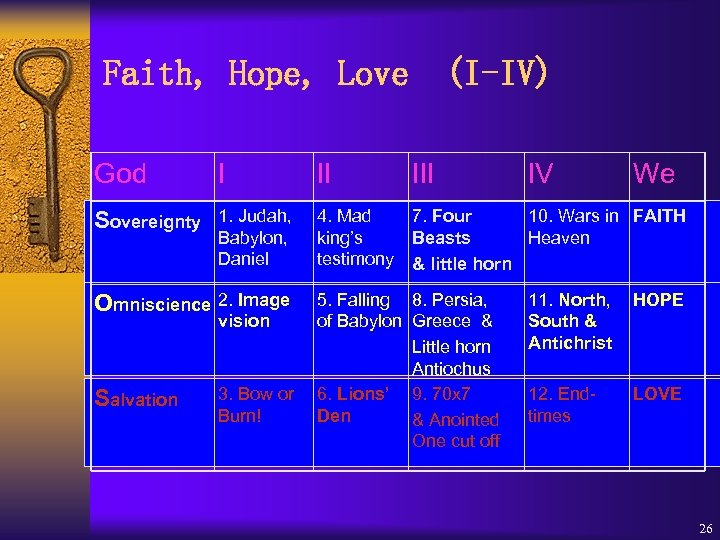 Faith, Hope, Love (I-IV) God I II IV We Sovereignty 1. Judah, Babylon, Daniel