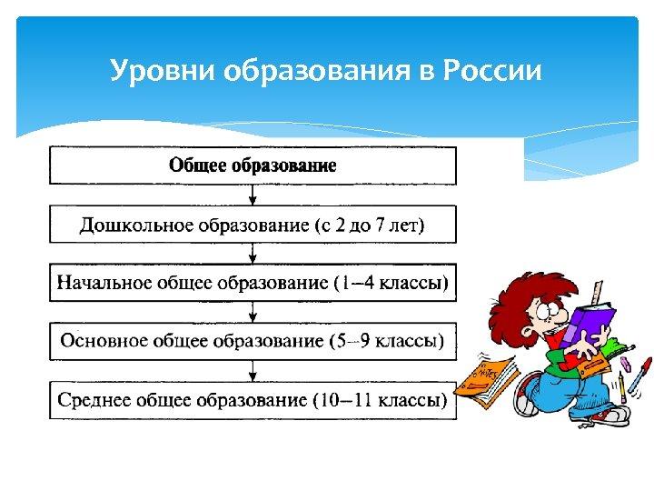 Уровни образования в России