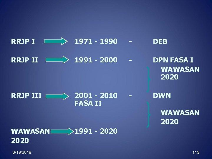 RRJP I 1971 - 1990 - DEB RRJP II 1991 - 2000 - DPN