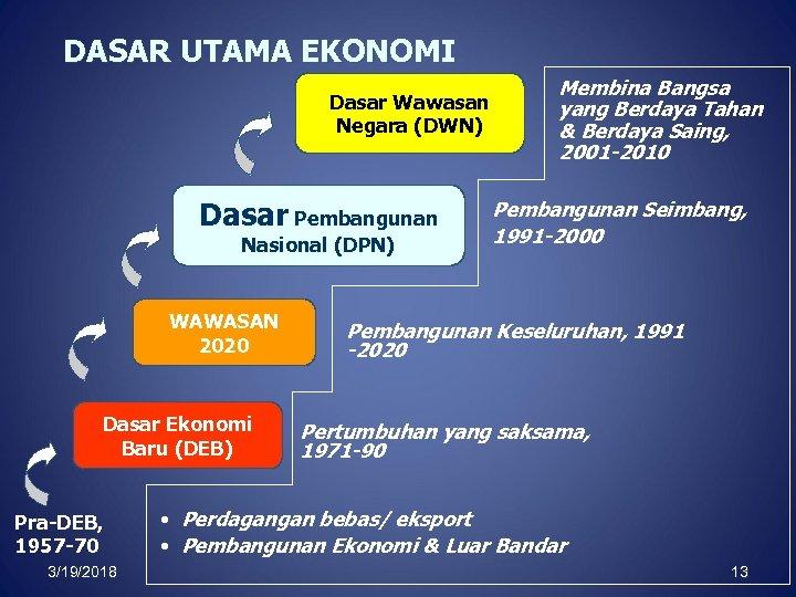 DASAR UTAMA EKONOMI Dasar Wawasan Negara (DWN) Dasar Pembangunan Nasional (DPN) WAWASAN 2020 Dasar