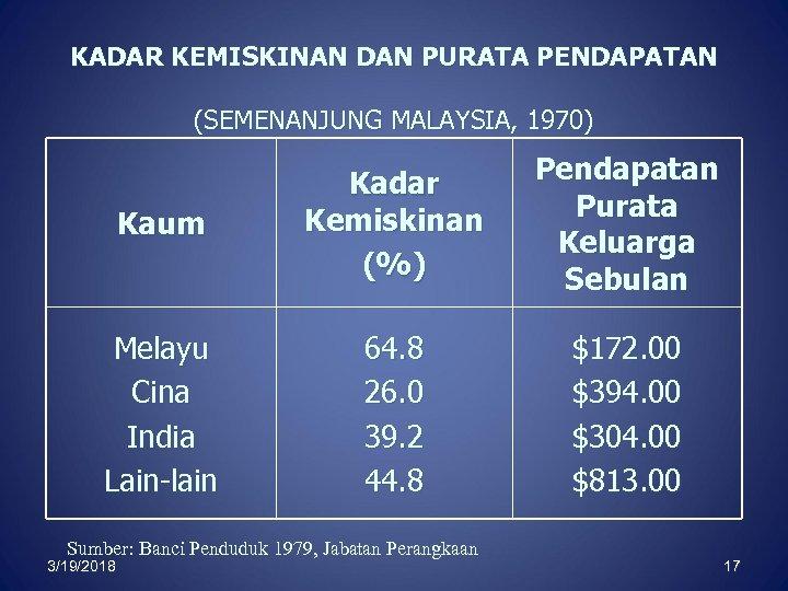 KADAR KEMISKINAN DAN PURATA PENDAPATAN (SEMENANJUNG MALAYSIA, 1970) Kaum Kadar Kemiskinan (%) Pendapatan Purata