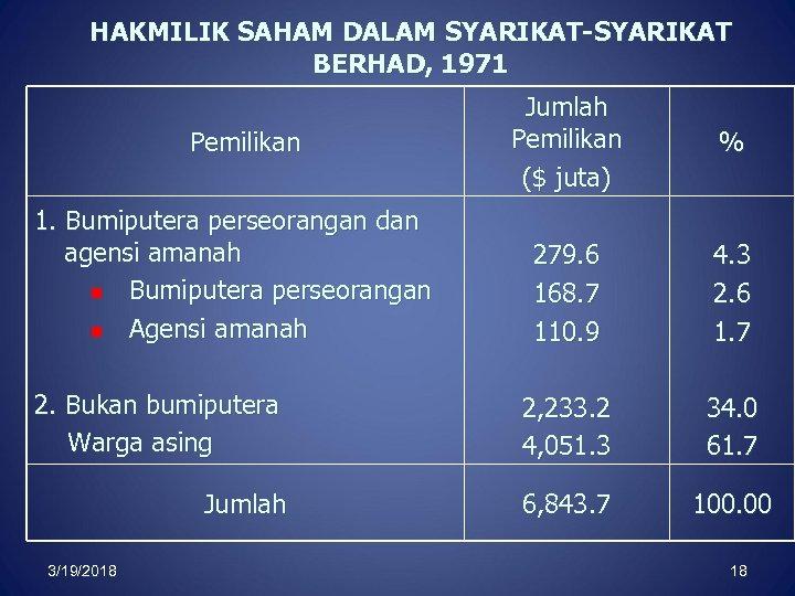 HAKMILIK SAHAM DALAM SYARIKAT-SYARIKAT BERHAD, 1971 Jumlah Pemilikan ($ juta) % 279. 6 168.