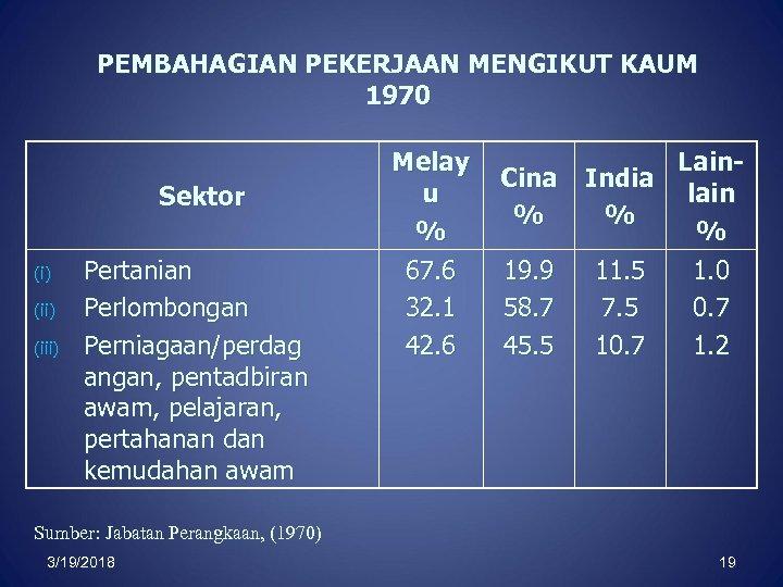 PEMBAHAGIAN PEKERJAAN MENGIKUT KAUM 1970 Sektor (i) (iii) Pertanian Perlombongan Perniagaan/perdag angan, pentadbiran awam,