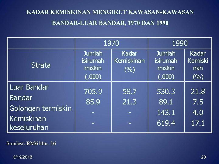 KADAR KEMISKINAN MENGIKUT KAWASAN-KAWASAN BANDAR-LUAR BANDAR, 1970 DAN 1990 1970 1990 Strata Jumlah isirumah