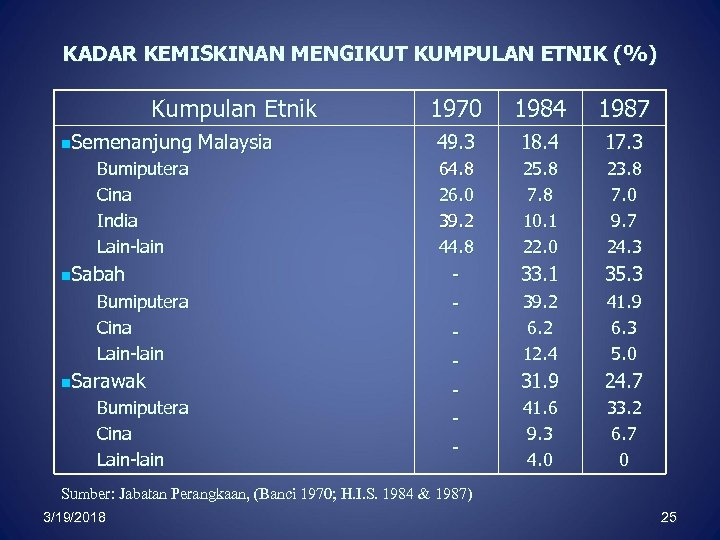 KADAR KEMISKINAN MENGIKUT KUMPULAN ETNIK (%) Kumpulan Etnik n. Semenanjung Malaysia Bumiputera Cina India