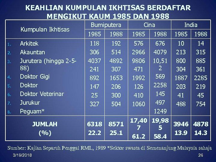 KEAHLIAN KUMPULAN IKHTISAS BERDAFTAR MENGIKUT KAUM 1985 DAN 1988 Kumpulan Ikhtisas 1. 2. 3.