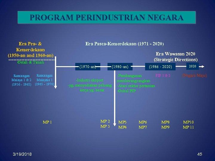PROGRAM PERINDUSTRIAN NEGARA Era Pra- & Kemerdekaan (1950 -an and 1960 -an) Era Pasca-Kemerdekaan