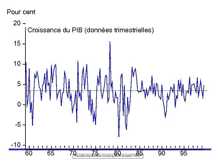 Pour cent 20 Croissance du PIB (données trimestrielles) 15 10 5 0 -5 -10