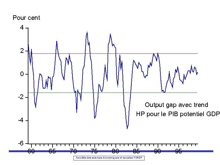 Pour cent 4 2 0 -2 Output gap avec trend HP pour le PIB
