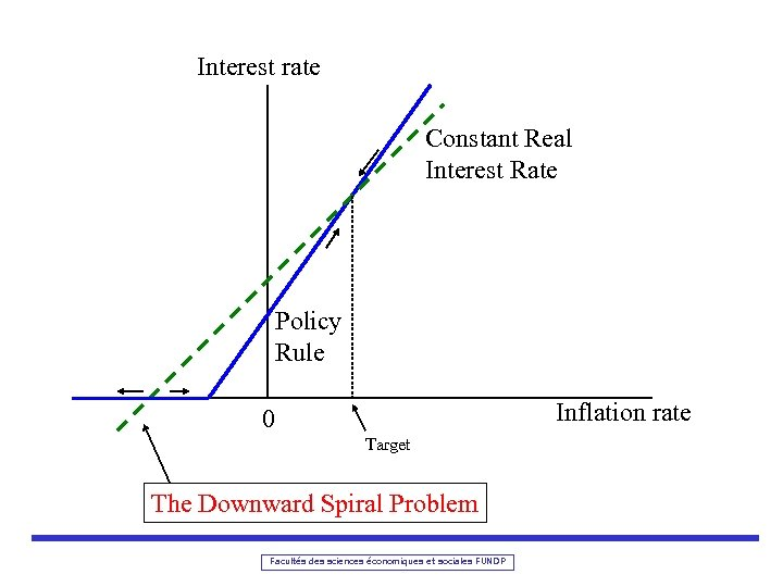 Interest rate Constant Real Interest Rate Policy Rule Inflation rate 0 Target The Downward