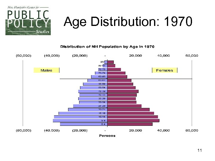 Age Distribution: 1970 11