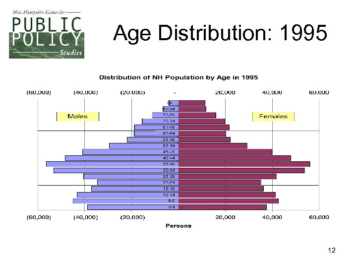 Age Distribution: 1995 12