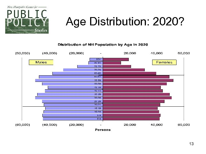 Age Distribution: 2020? 13