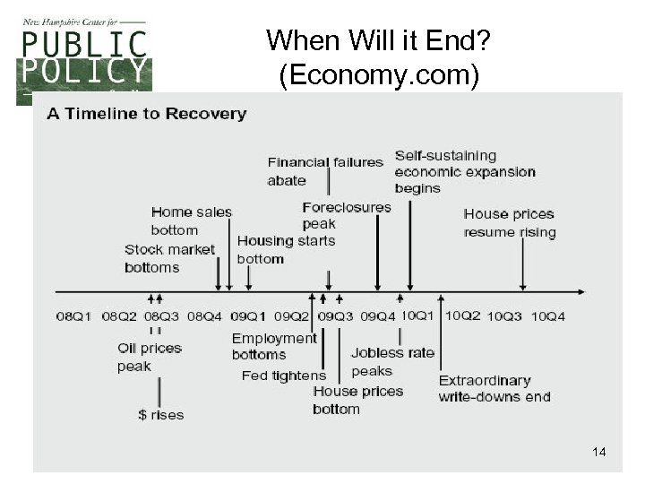 When Will it End? (Economy. com) 14