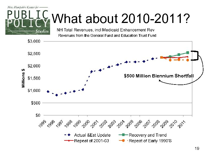 What about 2010 -2011? $500 Million Biennium Shortfall 19