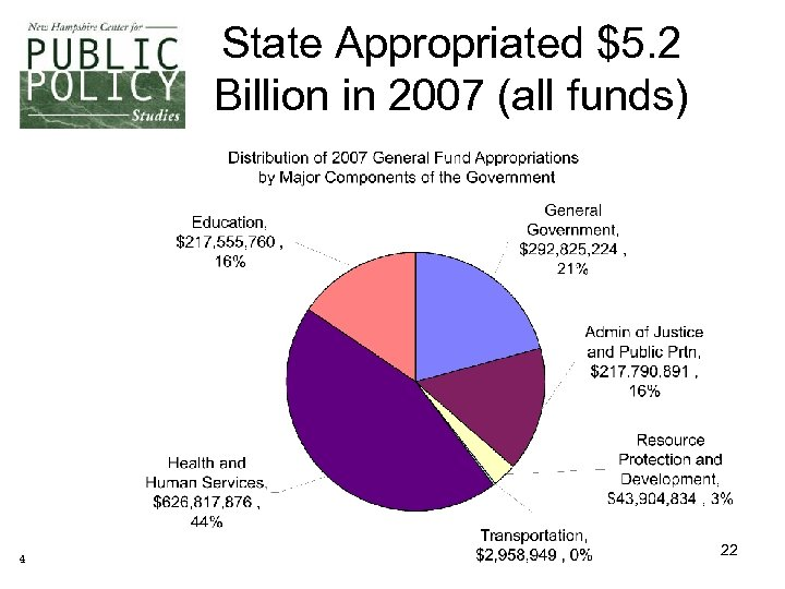 State Appropriated $5. 2 Billion in 2007 (all funds) 4 22