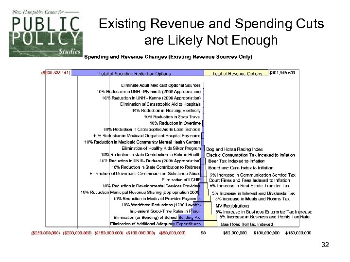 Existing Revenue and Spending Cuts are Likely Not Enough 32