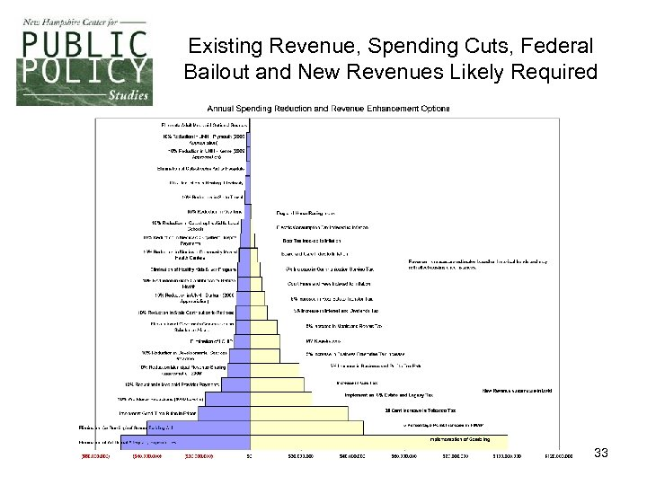 Existing Revenue, Spending Cuts, Federal Bailout and New Revenues Likely Required 33