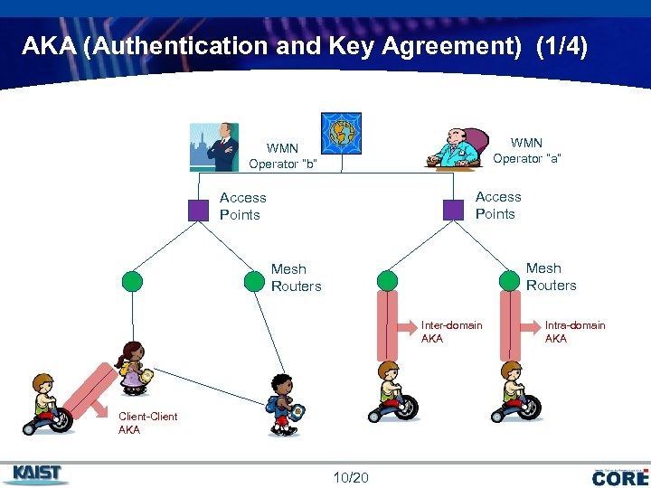 "AKA (Authentication and Key Agreement) (1/4) WMN Operator ""a"" WMN Operator ""b"" Access Points"