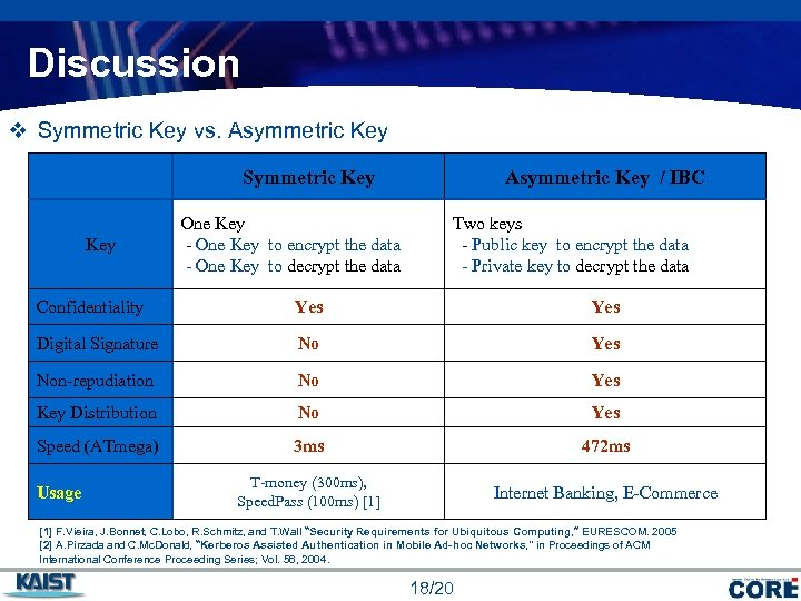 Discussion v Symmetric Key vs. Asymmetric Key Symmetric Key Asymmetric Key / IBC One