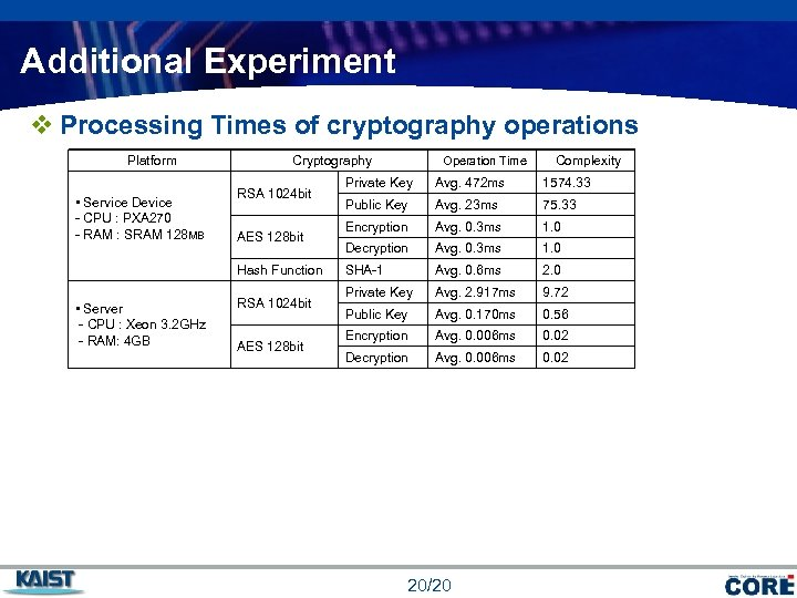 Additional Experiment v Processing Times of cryptography operations Platform • Service Device - CPU