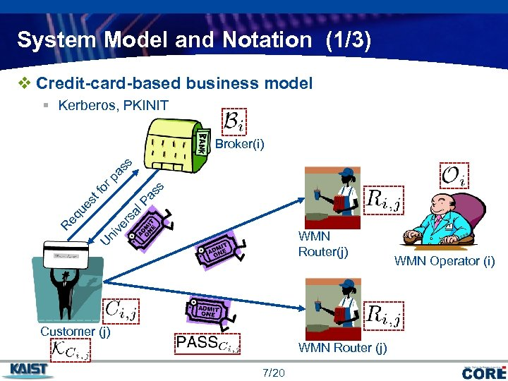 System Model and Notation (1/3) v Credit-card-based business model § Kerberos, PKINIT al rs