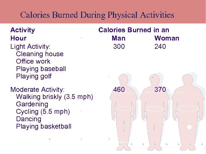 Calories Burned During Physical Activities Activity Hour Light Activity: Cleaning house Office work Playing