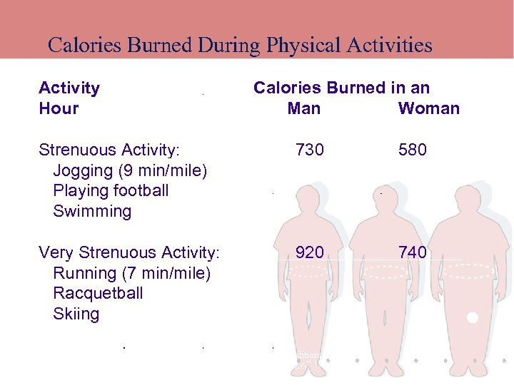 Calories Burned During Physical Activities Activity Hour Calories Burned in an Man Woman Strenuous