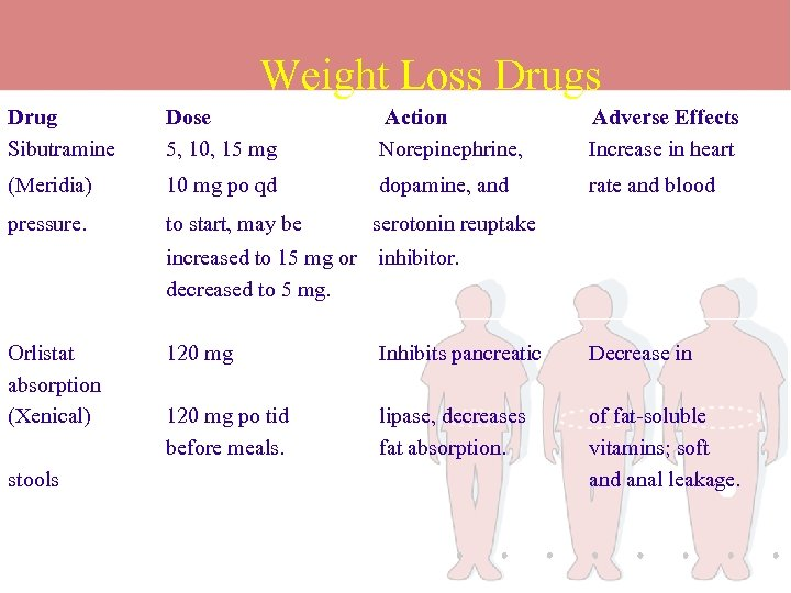 Weight Loss Drug Sibutramine Dose 5, 10, 15 mg Action Norepinephrine, Adverse Effects Increase
