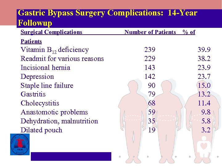 Gastric Bypass Surgery Complications: 14 -Year Followup Surgical Complications Number of Patients % of