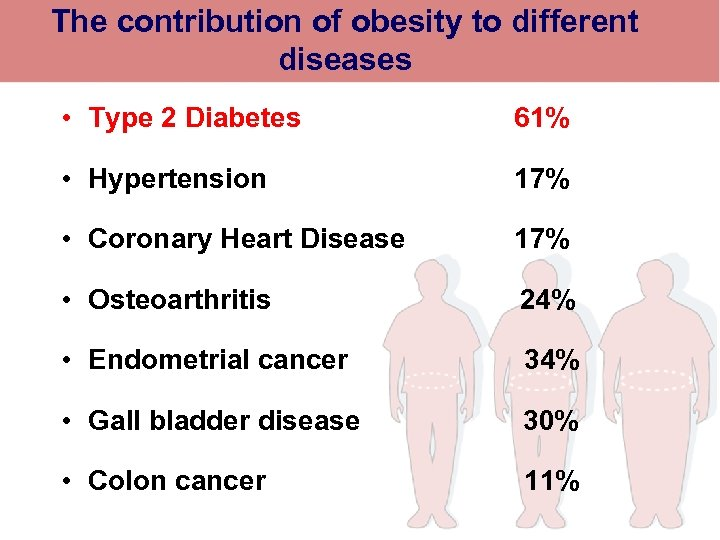 The contribution of obesity to different diseases • Type 2 Diabetes 61% • Hypertension